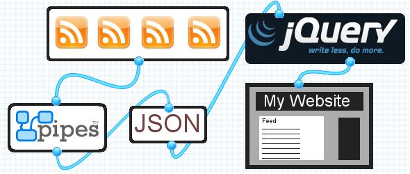 Lettura dei feed attraverso Jquery e Yahoo Pipes